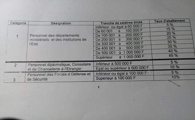 Tchad le cadeau empoisonn aux fonctionnaires du p re - Grille des salaires des fonctionnaires ...